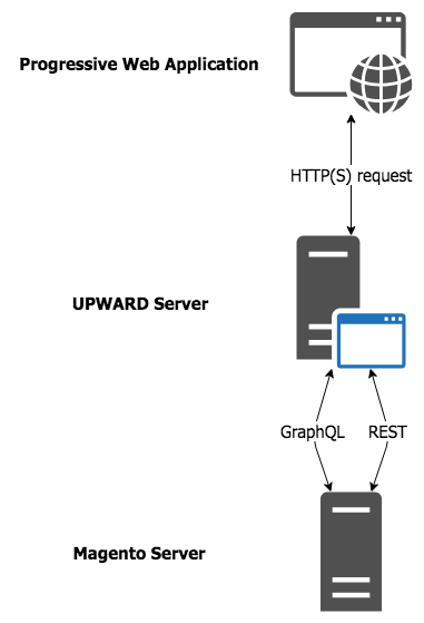 UPWARD server diagram